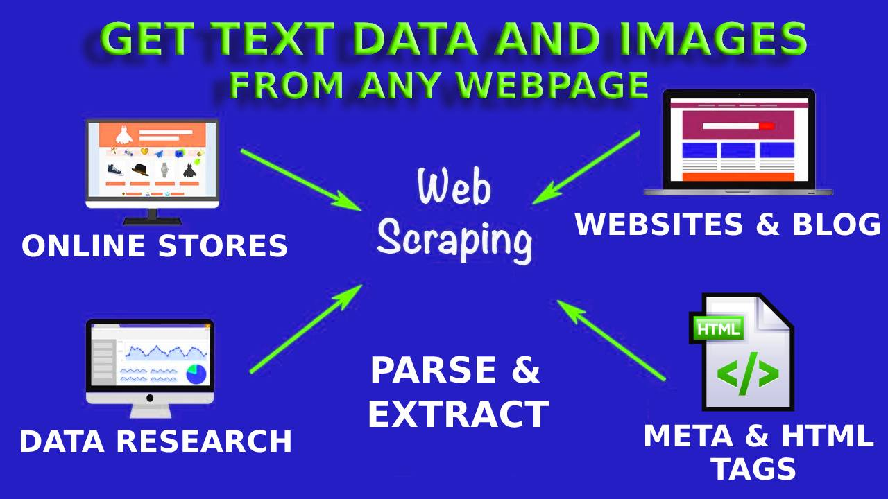 How to do Web Scraping in PHP?