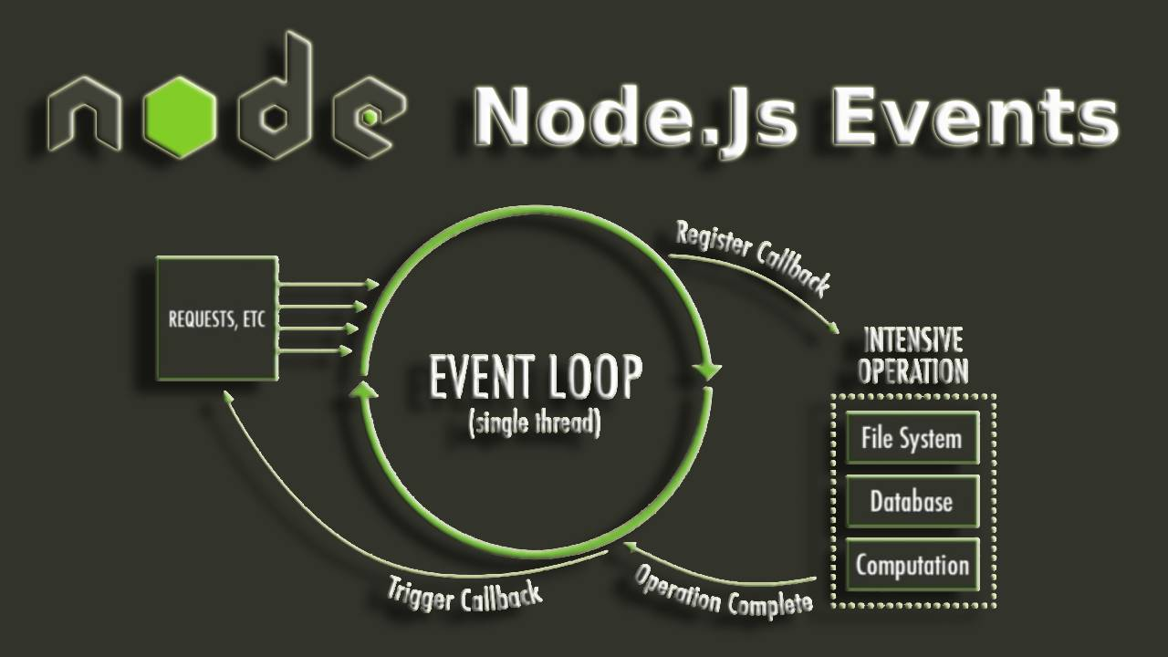 How to use events in NodeJS?